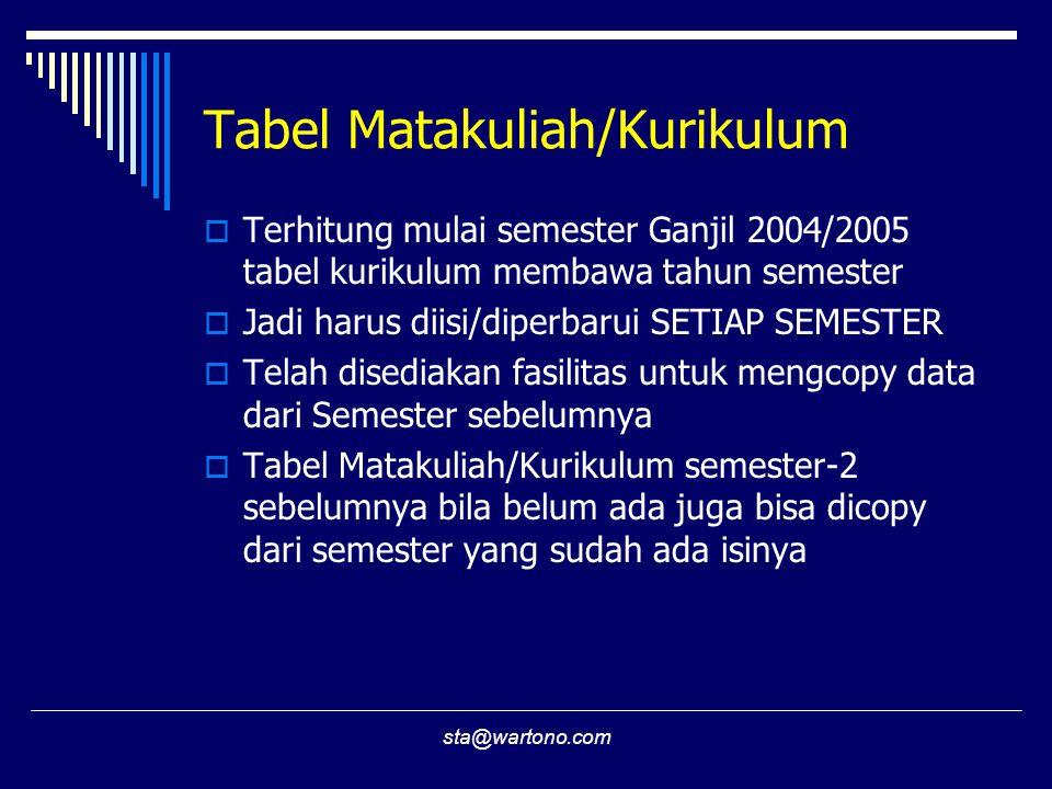 Tabel Matakuliah/Kurikulum