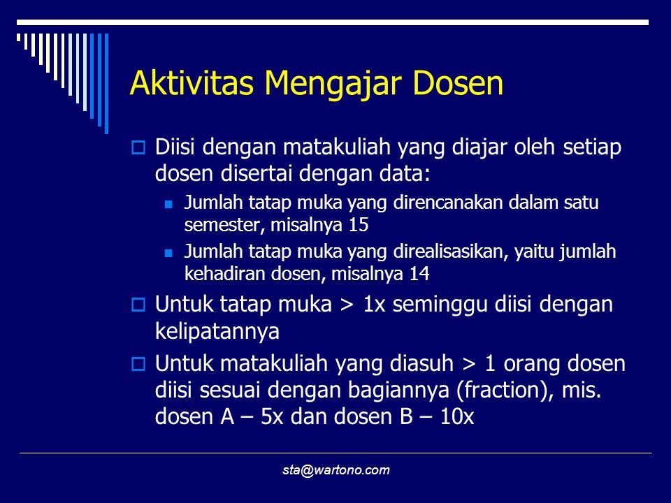 Aktivitas Mengajar Dosen