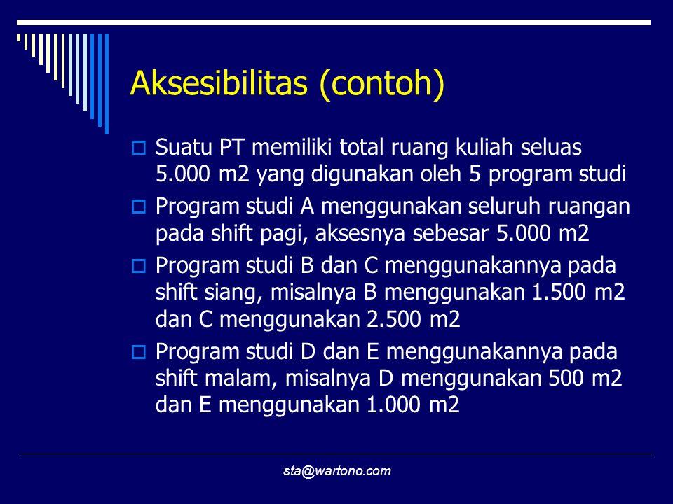 Aksesibilitas (contoh)
