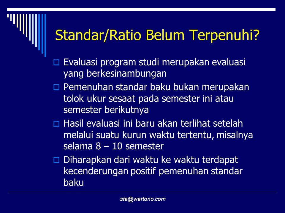 Standar/Ratio Belum Terpenuhi