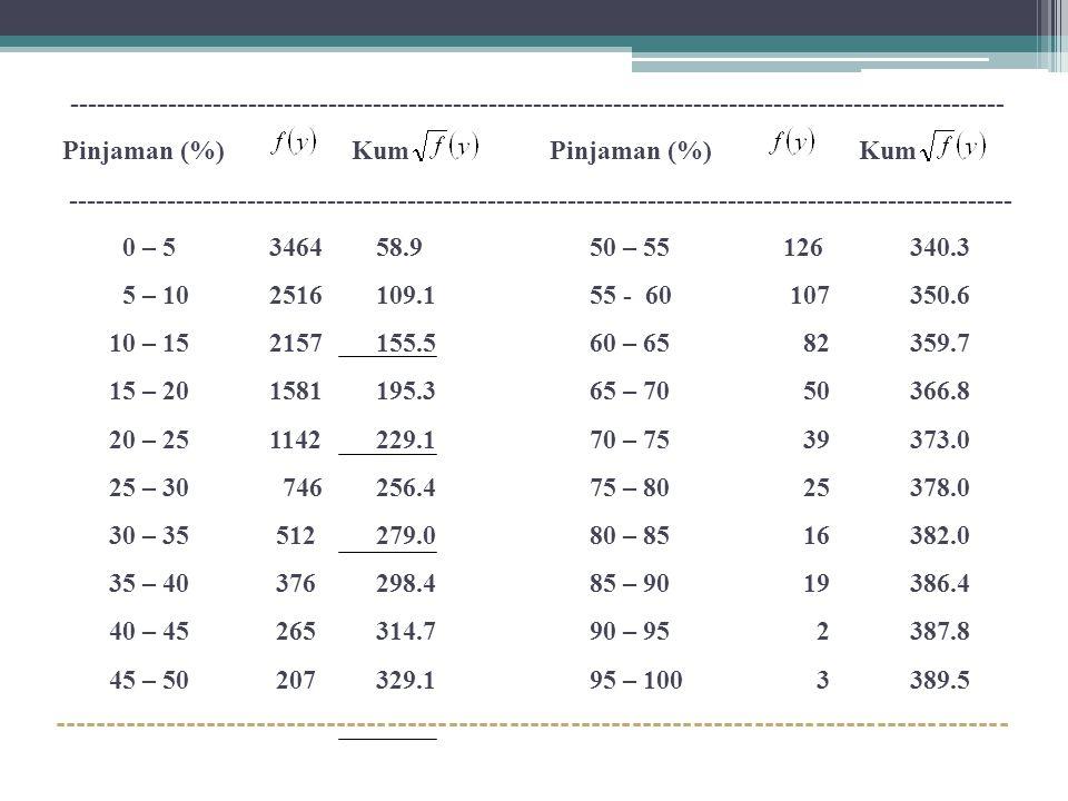 Pinjaman (%) Kum Pinjaman (%) Kum