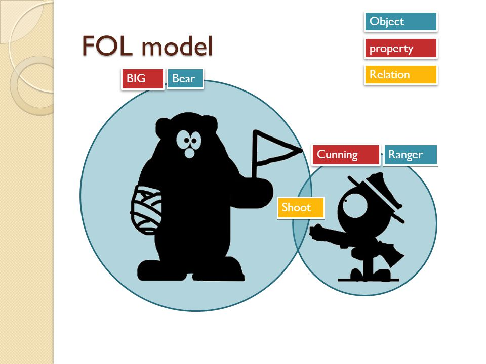 Object FOL model property Relation BIG Bear Cunning Ranger Shoot