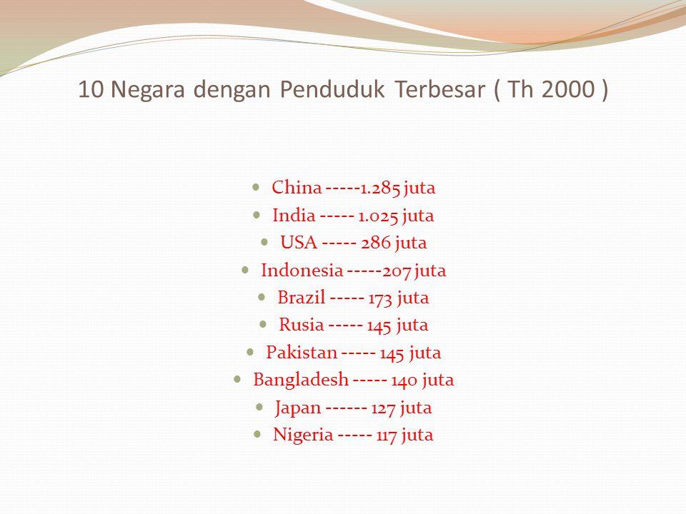 10 Negara dengan Penduduk Terbesar ( Th 2000 )