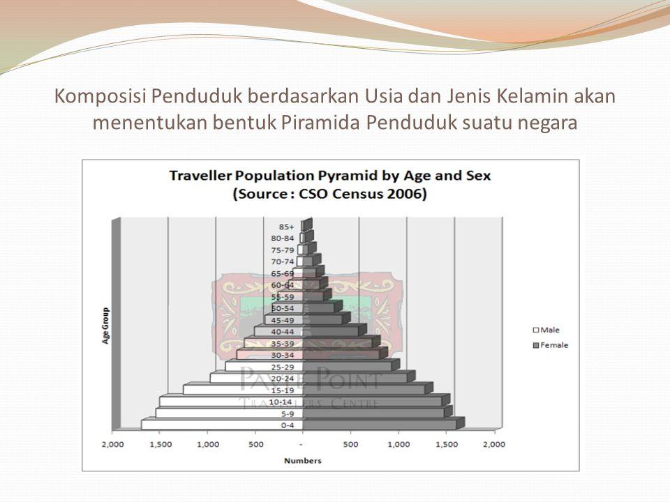 Komposisi Penduduk berdasarkan Usia dan Jenis Kelamin akan menentukan bentuk Piramida Penduduk suatu negara