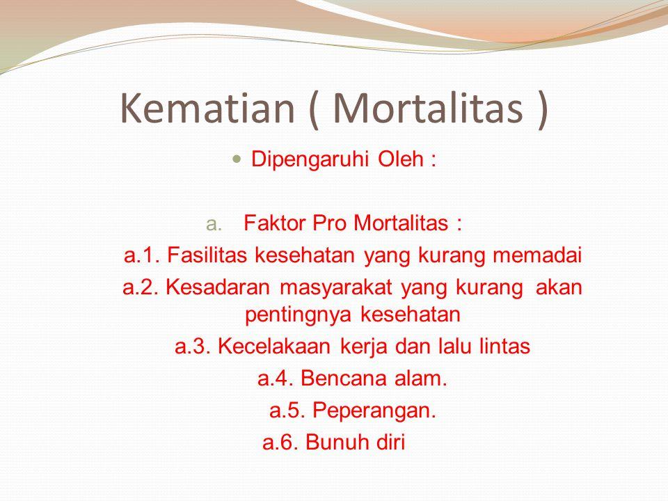 Kematian ( Mortalitas )