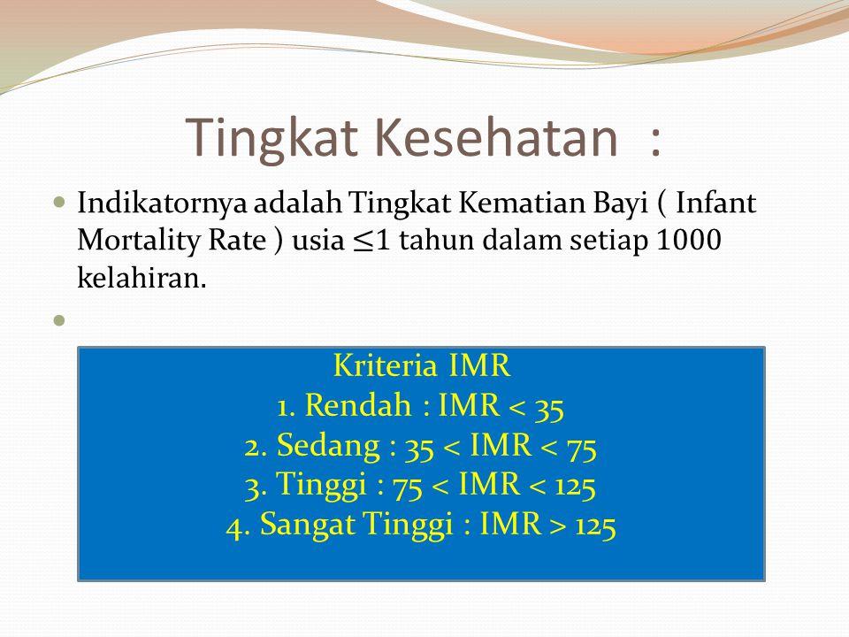 4. Sangat Tinggi : IMR > 125