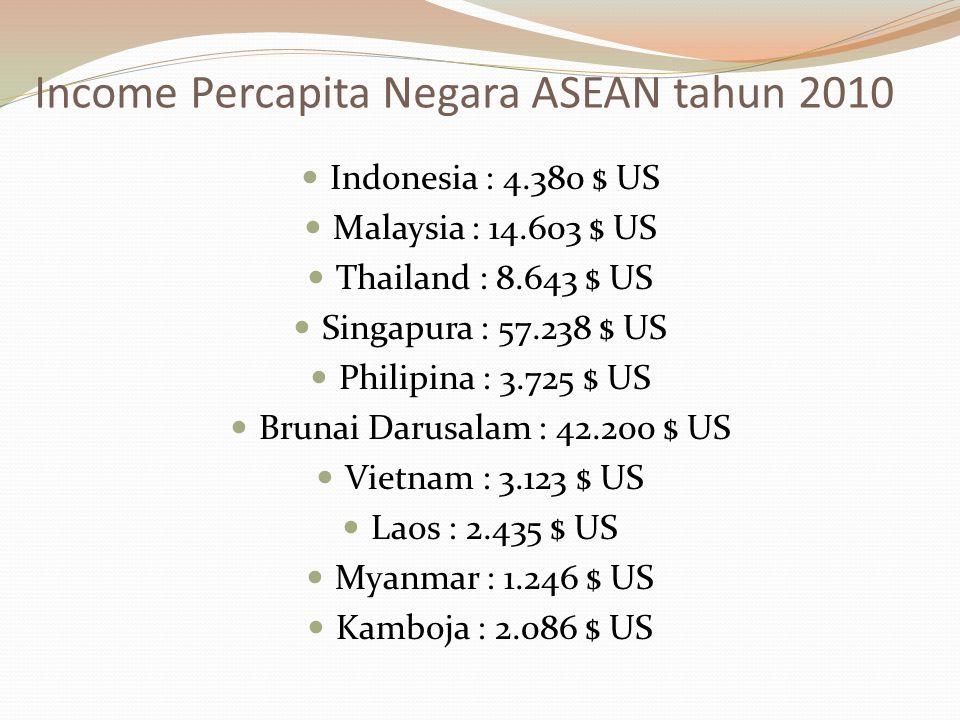 Income Percapita Negara ASEAN tahun 2010