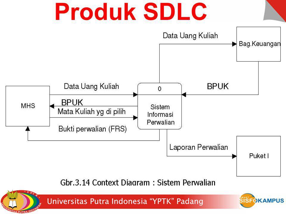 Produk SDLC