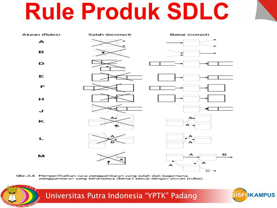 Rule Produk SDLC