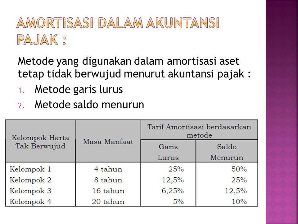 Amortisasi dalam akuntansi pajak :