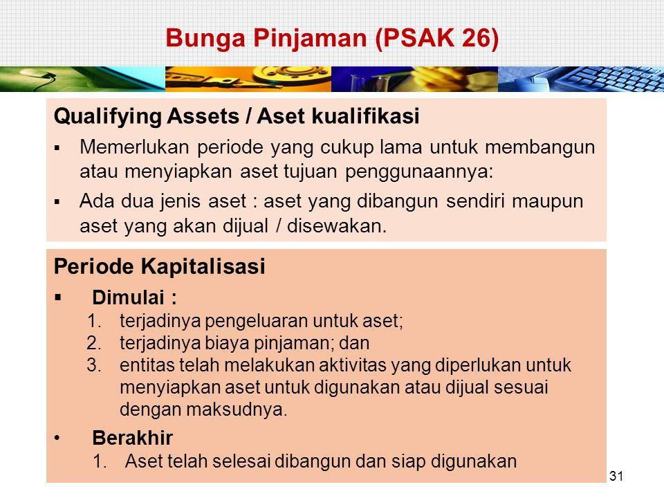 Bunga Pinjaman (PSAK 26) Qualifying Assets / Aset kualifikasi
