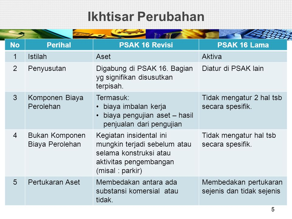 Ikhtisar Perubahan No Perihal PSAK 16 Revisi PSAK 16 Lama 1 Istilah