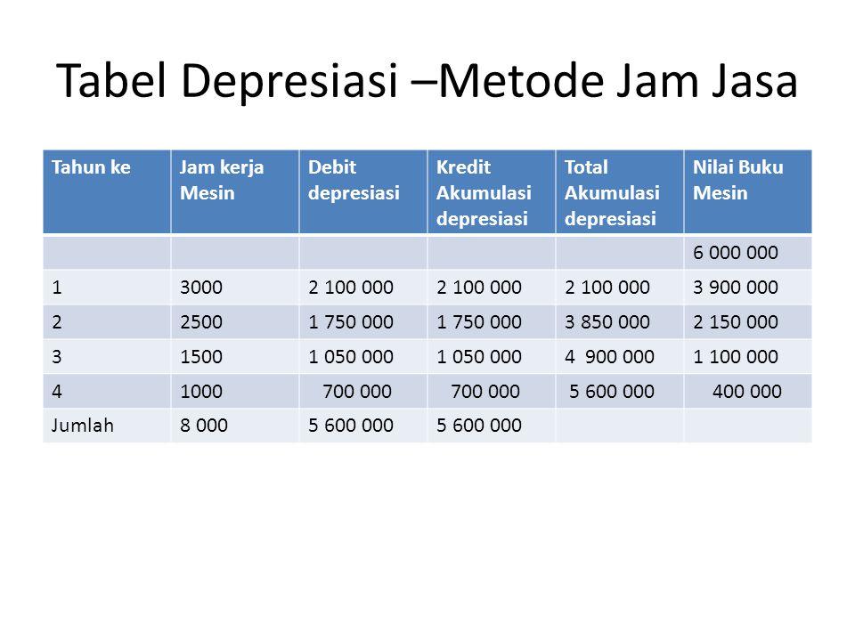 Tabel Depresiasi –Metode Jam Jasa