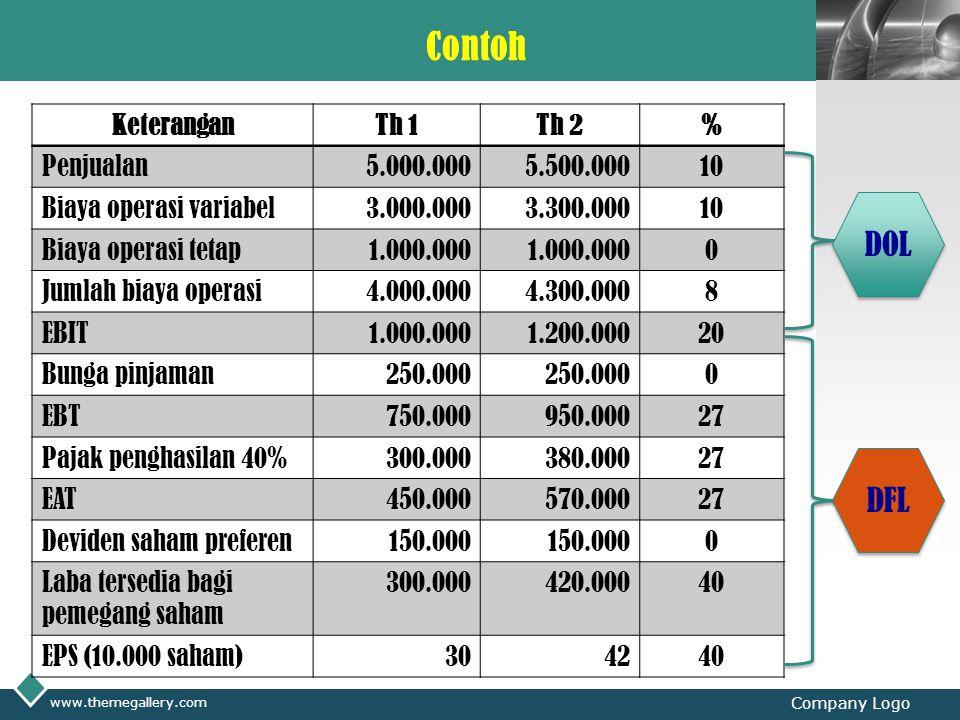 Contoh DOL DFL Keterangan Th 1 Th 2 % Penjualan 5.000.000 5.500.000 10