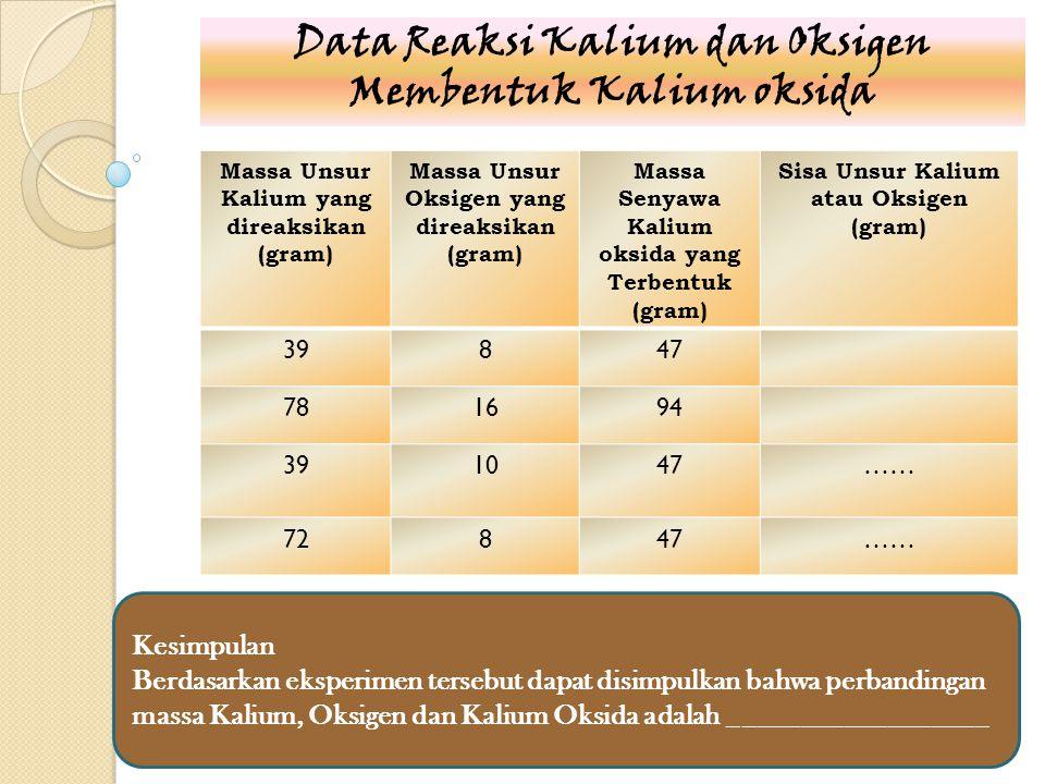 Data Reaksi Kalium dan Oksigen Membentuk Kalium oksida