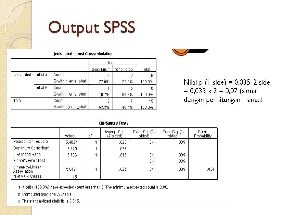 Output SPSS Nilai p (1 side) = 0,035, 2 side = 0,035 x 2 = 0,07 (sama dengan perhitungan manual
