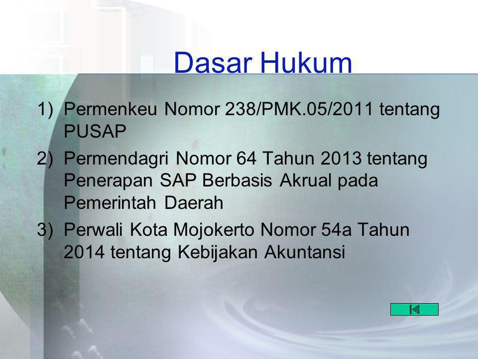 Dasar Hukum Permenkeu Nomor 238/PMK.05/2011 tentang PUSAP