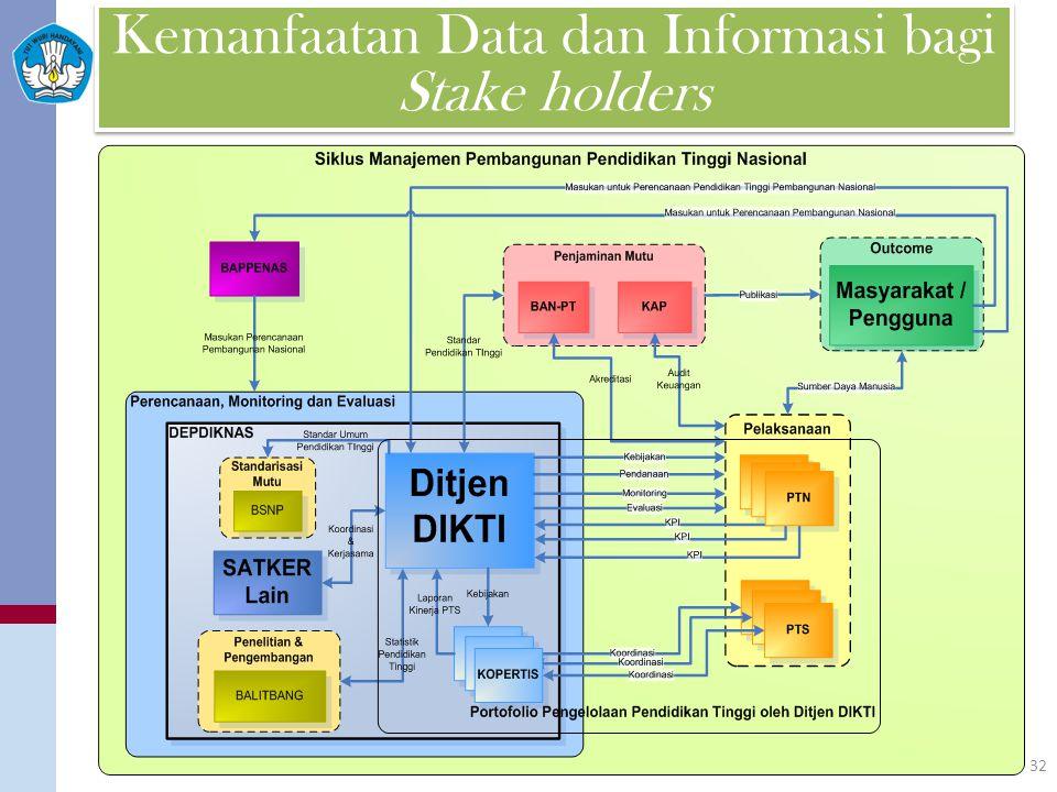 Kemanfaatan Data dan Informasi bagi Stake holders