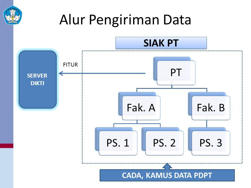 Alur Pengiriman Data PT Fak. A PS. 1 PS. 2 Fak. B PS. 3 SIAK PT