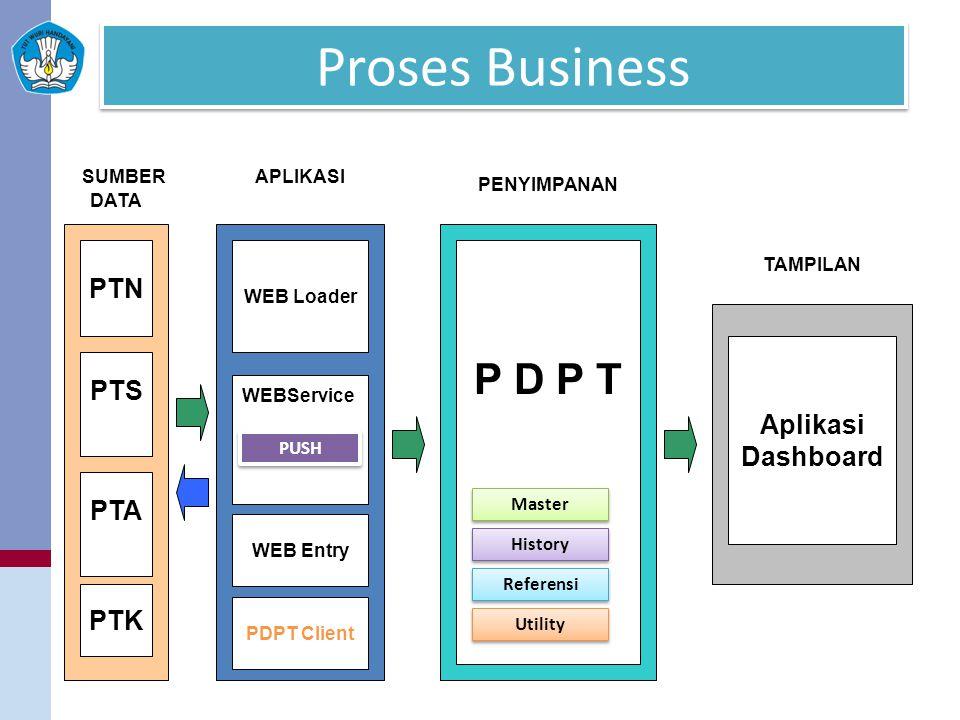 Proses Business P D P T PTN PTS Aplikasi Dashboard PTA PTK SUMBER