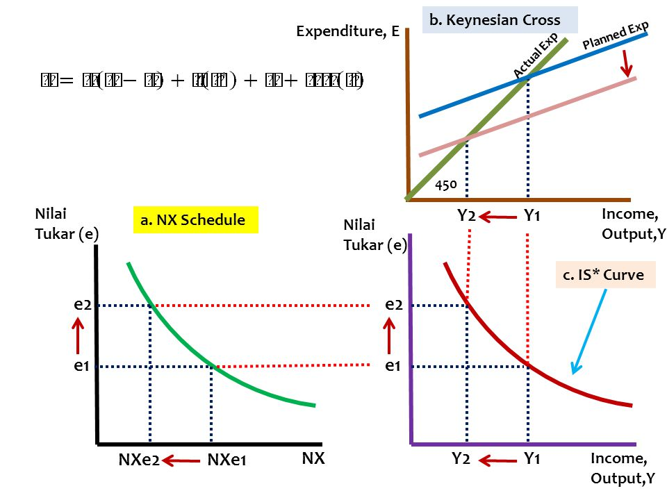 Y2 Y1 e2 e2 e1 e1 NXe2 NXe1 NX Y2 Y1 b. Keynesian Cross Expenditure, E