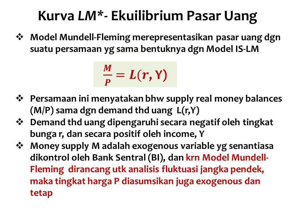 Kurva LM*- Ekuilibrium Pasar Uang