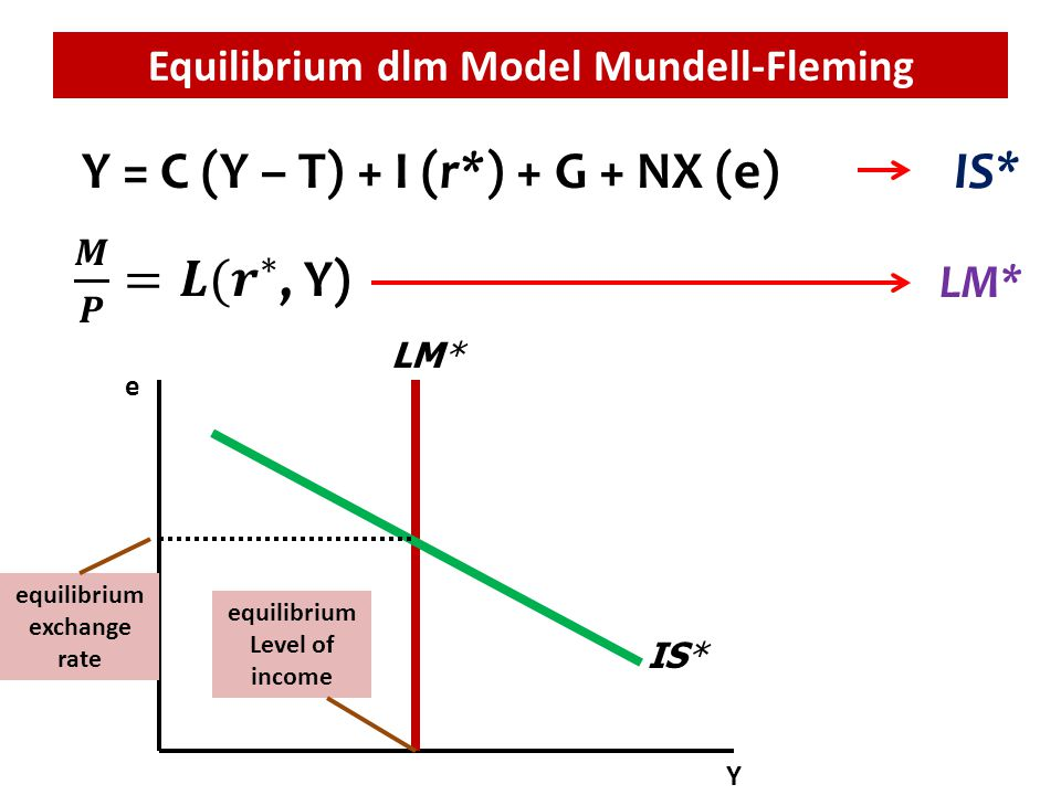 Equilibrium dlm Model Mundell-Fleming