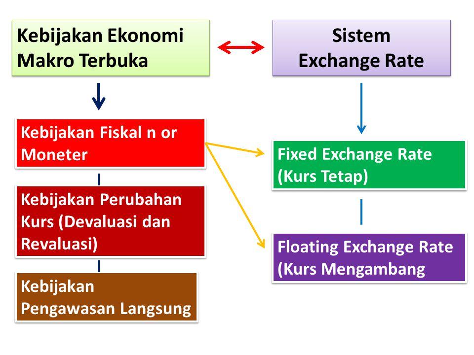 Kebijakan Ekonomi Makro Terbuka Sistem Exchange Rate