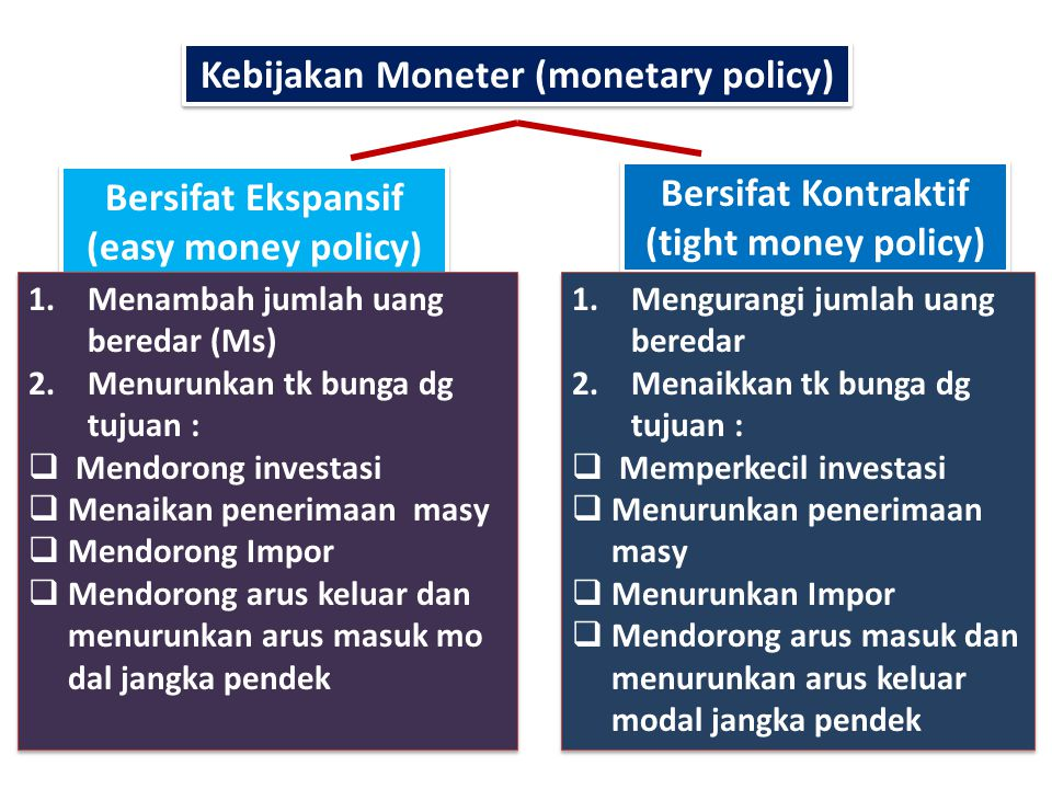 Kebijakan Moneter (monetary policy)