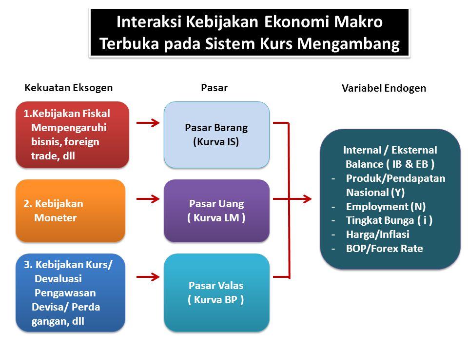 Interaksi Kebijakan Ekonomi Makro Terbuka pada Sistem Kurs Mengambang