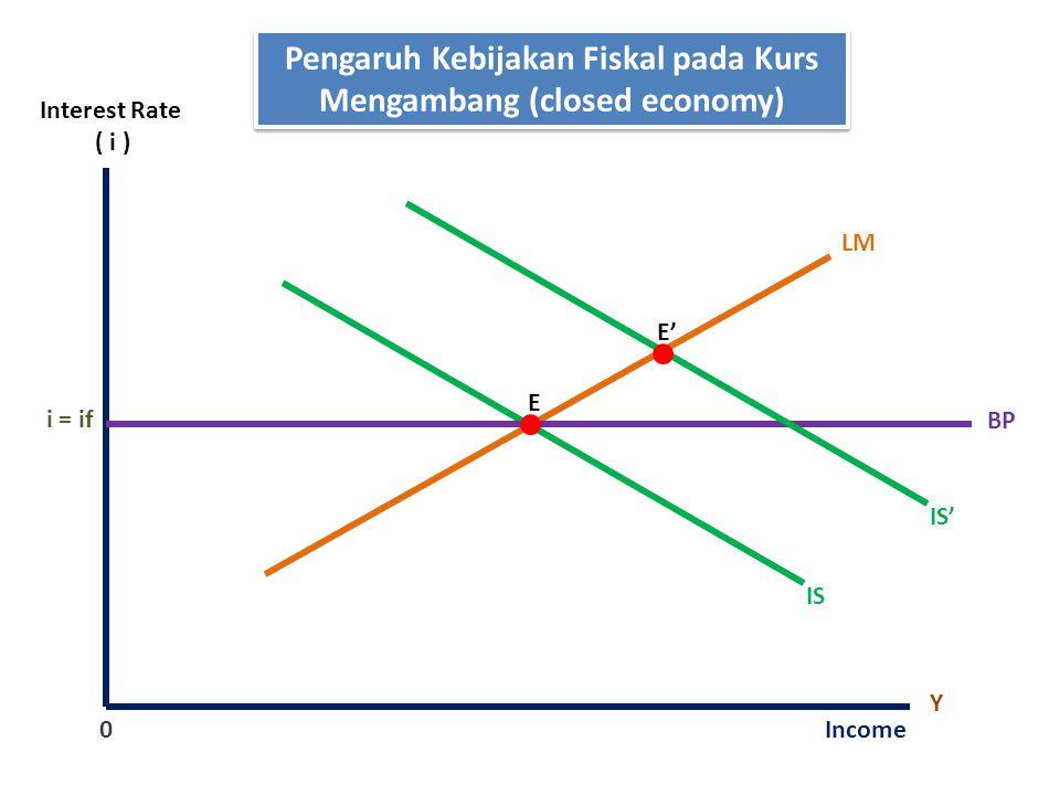 Pengaruh Kebijakan Fiskal pada Kurs Mengambang (closed economy)