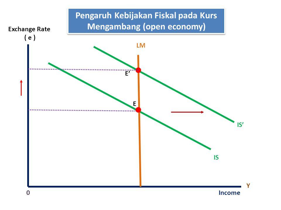 Pengaruh Kebijakan Fiskal pada Kurs Mengambang (open economy)