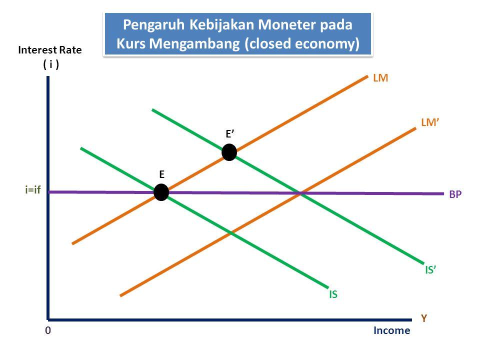 Pengaruh Kebijakan Moneter pada Kurs Mengambang (closed economy)