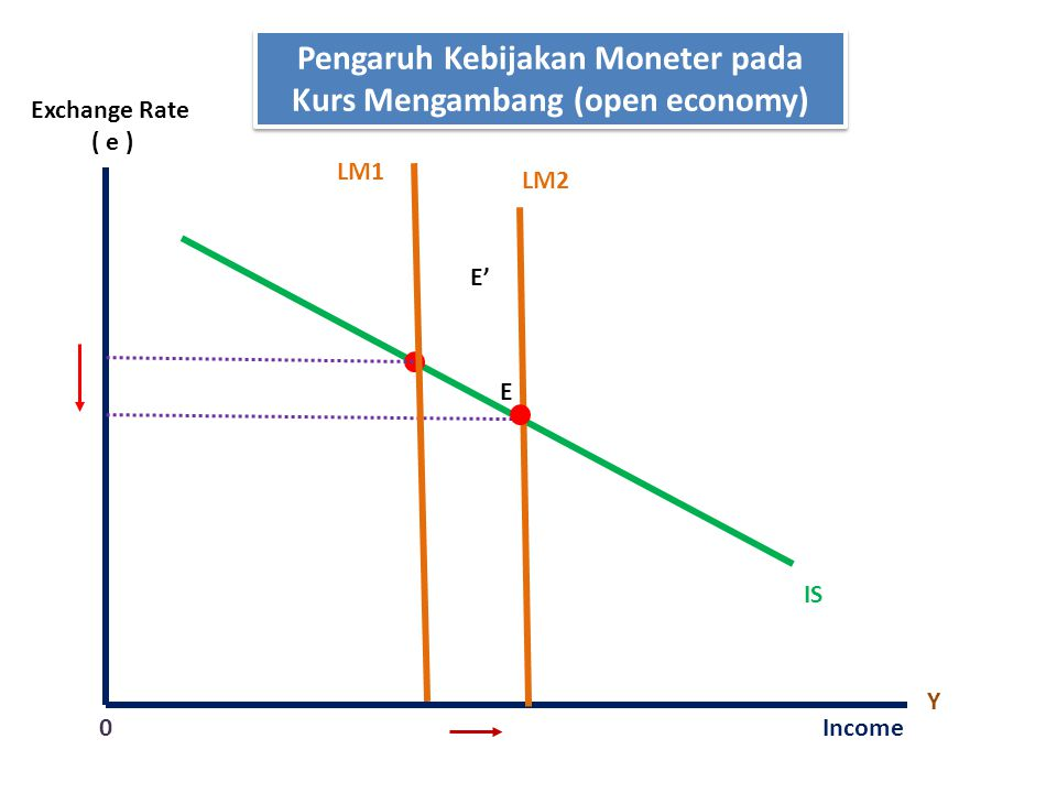 Pengaruh Kebijakan Moneter pada Kurs Mengambang (open economy)