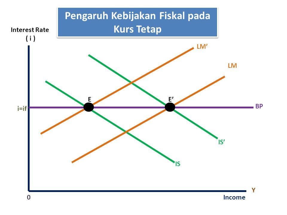 Pengaruh Kebijakan Fiskal pada Kurs Tetap