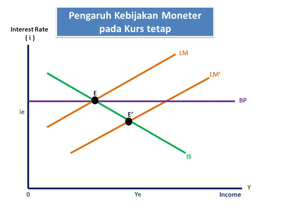 Pengaruh Kebijakan Moneter pada Kurs tetap
