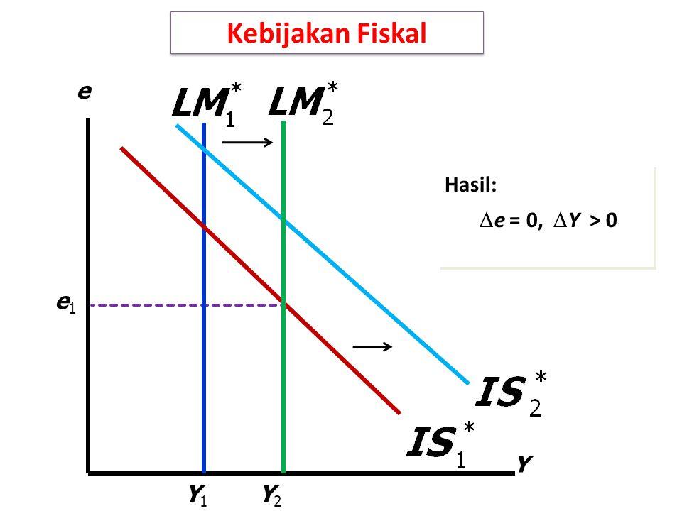 Kebijakan Fiskal Y e Hasil: e = 0, Y > 0 e1 Y1 Y2