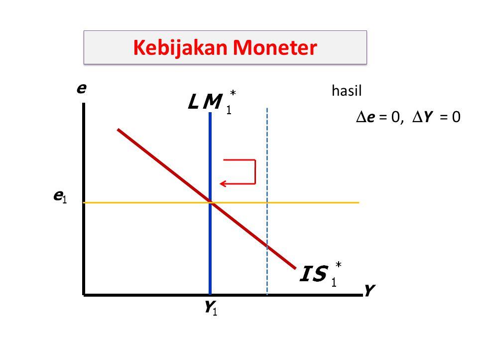 Kebijakan Moneter e = 0, Y = 0 hasil e e1 Y Y1