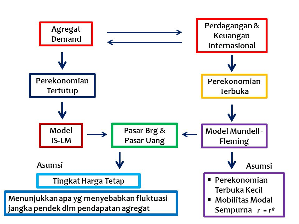 Perdagangan & Keuangan Internasional Agregat Demand