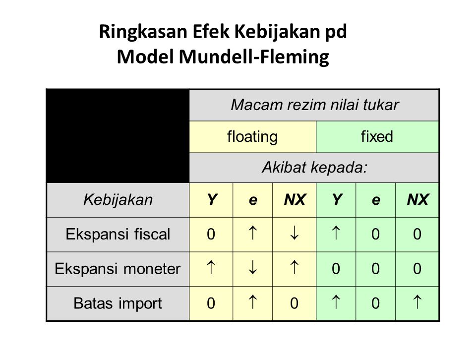 Ringkasan Efek Kebijakan pd Model Mundell-Fleming