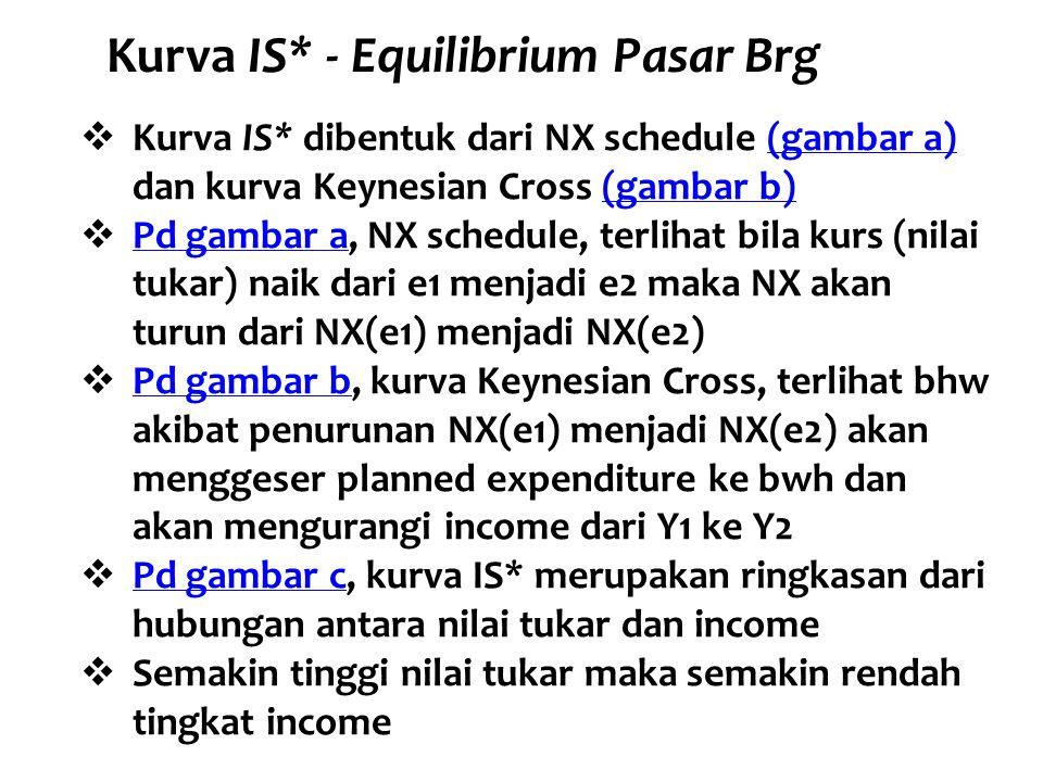 Kurva IS* - Equilibrium Pasar Brg