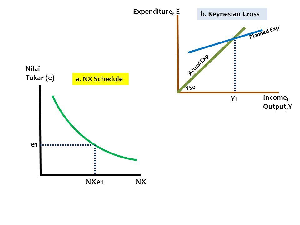 Y1 e1 NXe1 NX Expenditure, E b. Keynesian Cross Nilai Tukar (e)