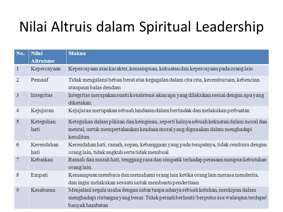 Nilai Altruis dalam Spiritual Leadership