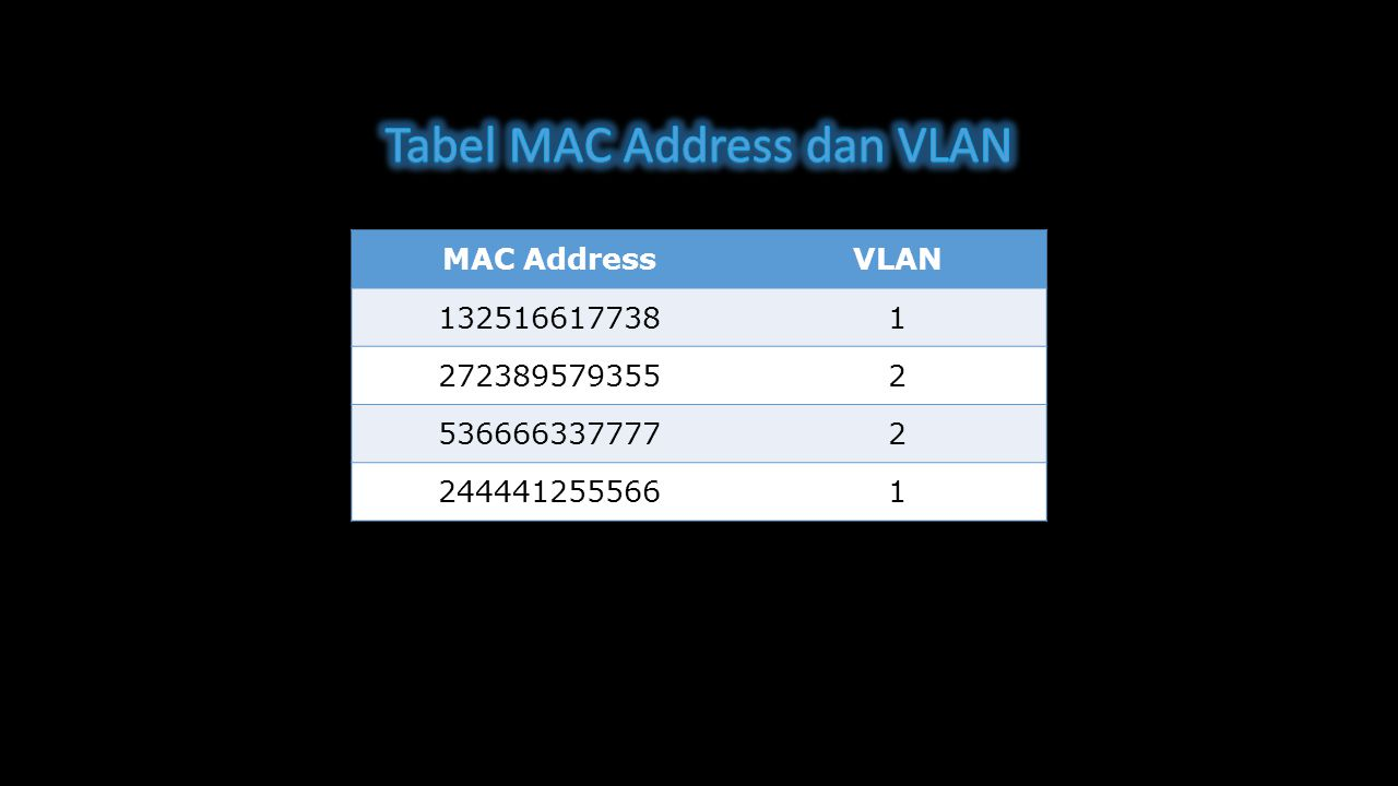 Tabel MAC Address dan VLAN