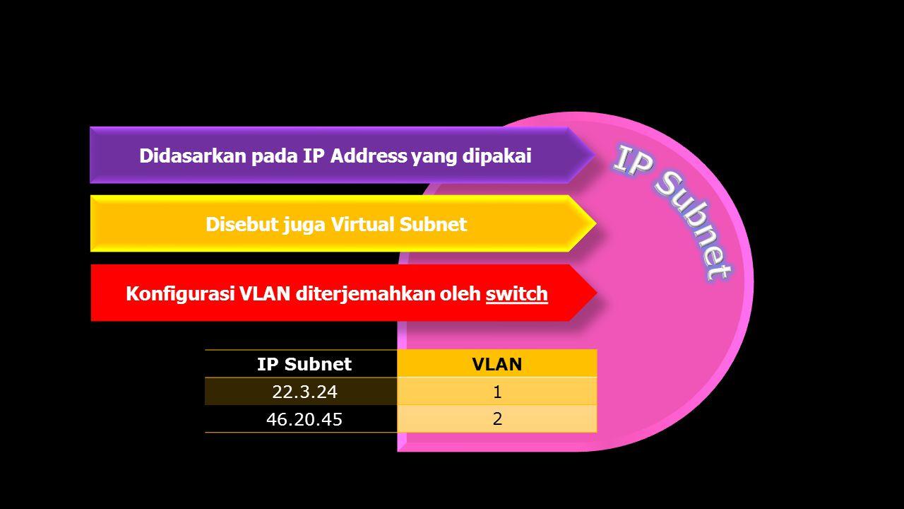 IP Subnet Didasarkan pada IP Address yang dipakai