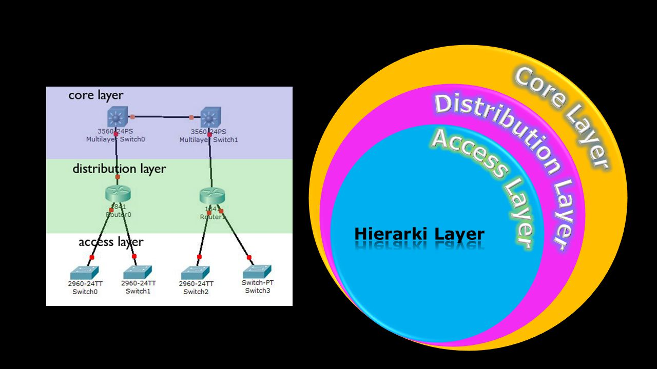 Core Layer Distribution Layer Access Layer