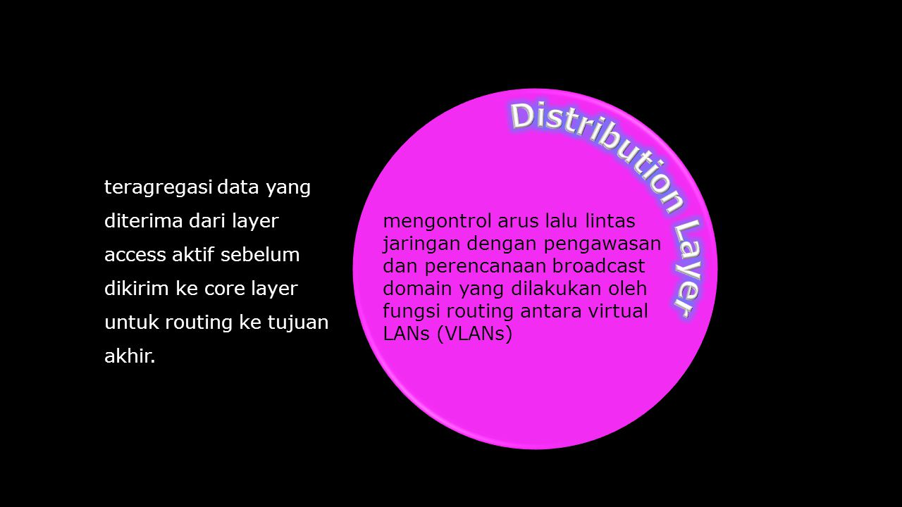 Distribution Layer teragregasi data yang diterima dari layer access aktif sebelum dikirim ke core layer untuk routing ke tujuan akhir.