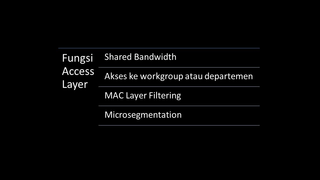 Fungsi Access Layer Shared Bandwidth