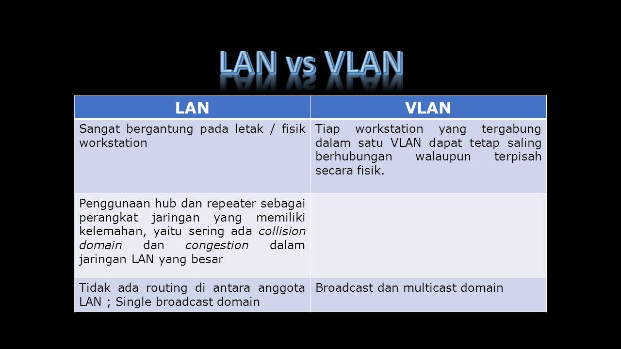 LAN vs VLAN LAN VLAN Sangat bergantung pada letak / fisik workstation