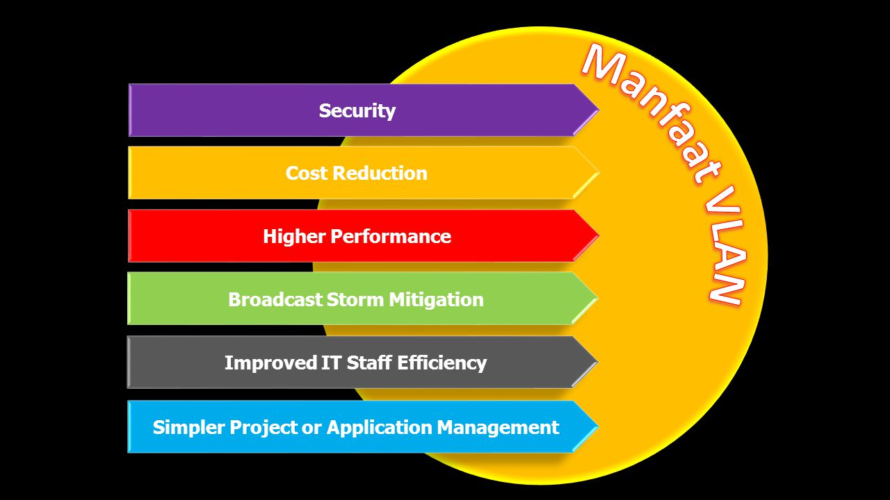 Manfaat VLAN Security Cost Reduction Higher Performance